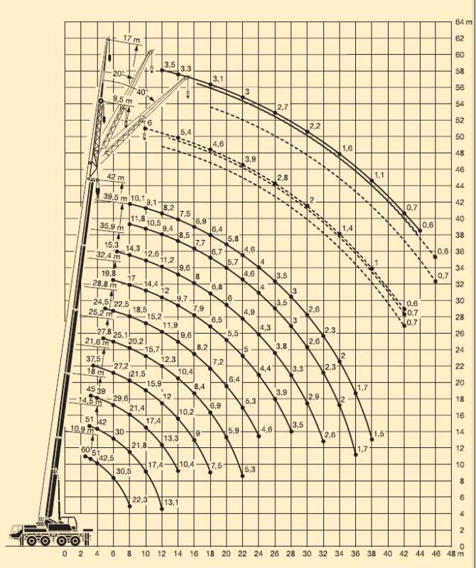 График грузоподъемности автокрана 60 тонн Liebherr LTM 1060-2